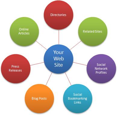 5 Guidelines for Off-Page Optimisation | Digital Marketing