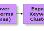 Structuring Keywords Process